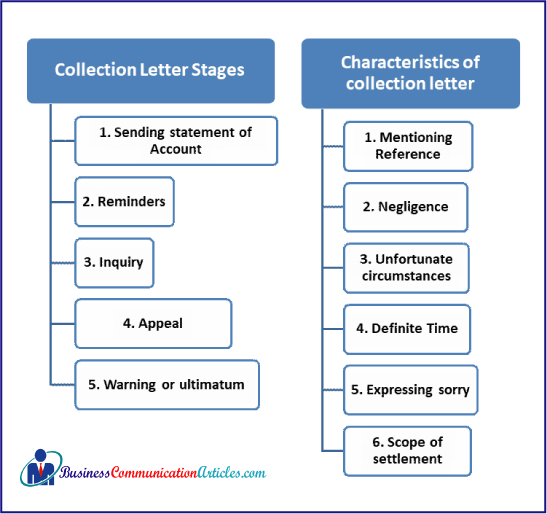 Collection Letter Stages or Method and Characteristics