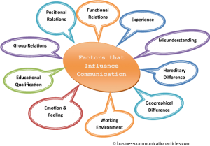 factors_that_influence_communication