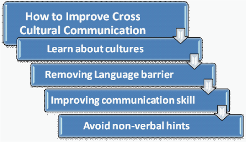 How to Improve Cross Cultural Communication