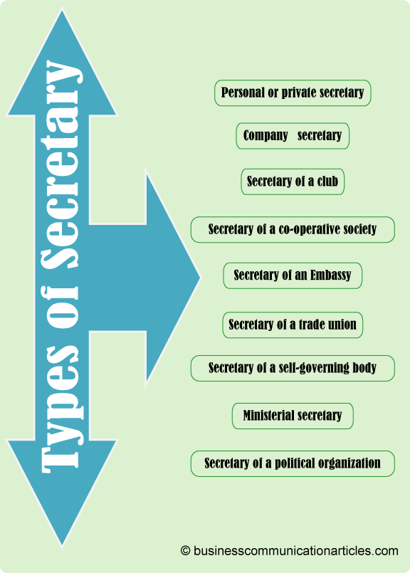 Types of Secretary