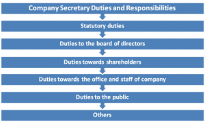 company_secretary_duties_and_responsibilities