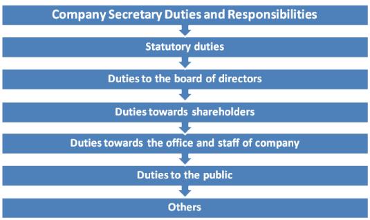 Company Secretary Duties