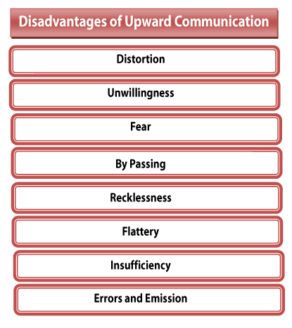Advantages and disadvantages of upward communication