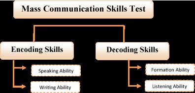 Mass Communication Skills Test and Mass Communication System