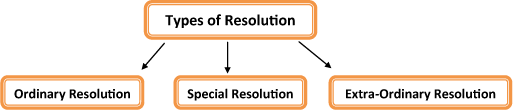Types of Resolution in Accordance with Company Act