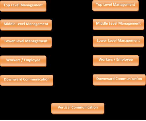 Vertical Communication Definition