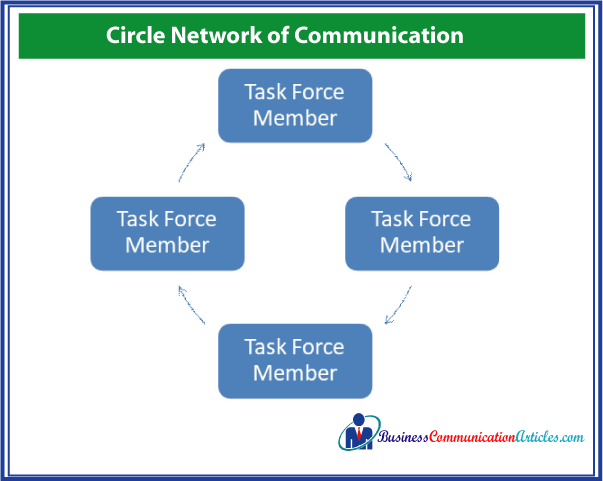 Network of Small Group Communication